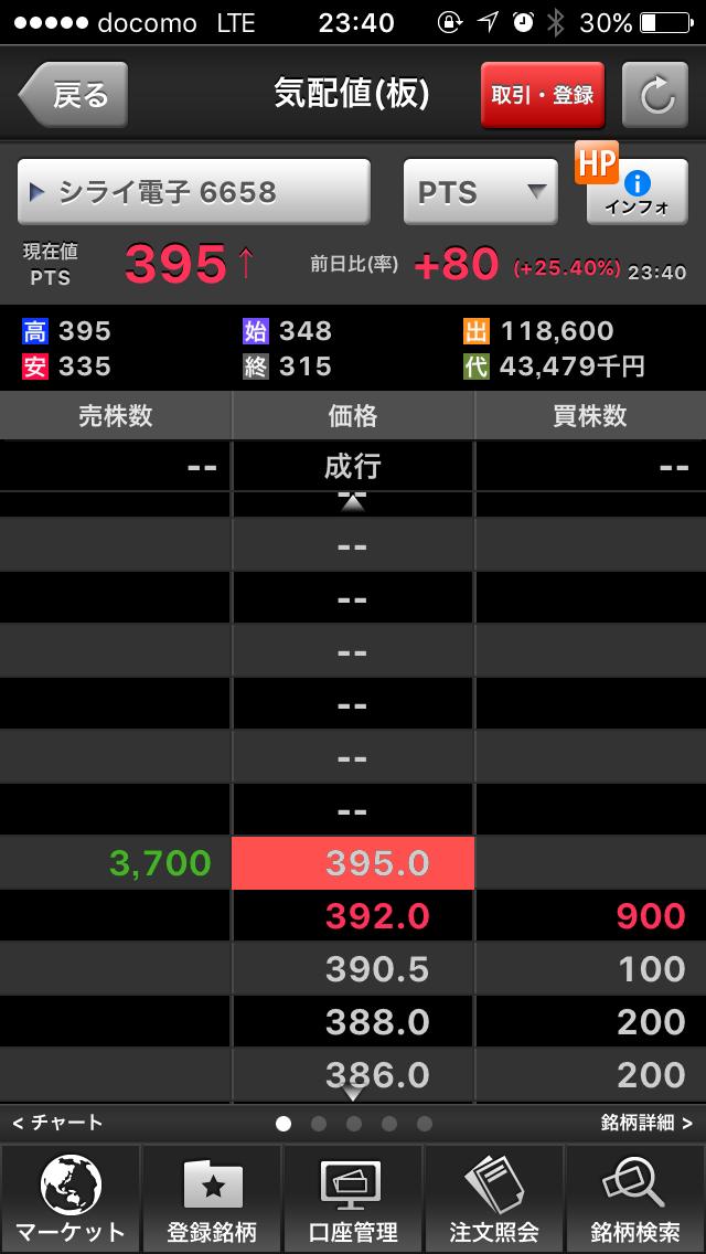 6658 - シライ電子工業(株) 遂めでたい( ̄▽ ̄)
