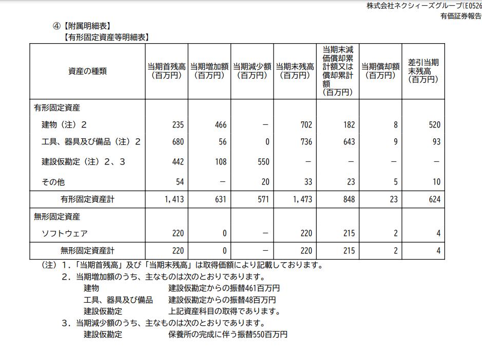 4346 - (株)ネクシィーズグループ 近藤社長が船舶免許を取った時に、会社が最高益から一転大赤字になっているのに、福利厚生に使うからとクル