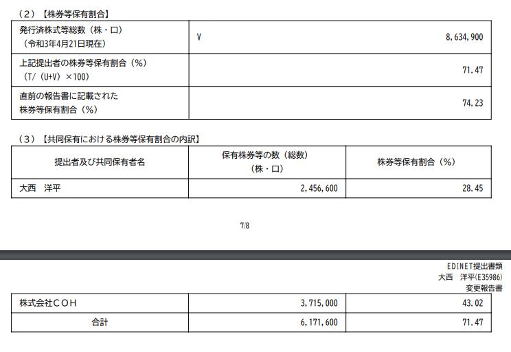 4933 - (株)I-ne 大西社長のi-ne株保有割合減っとるやん