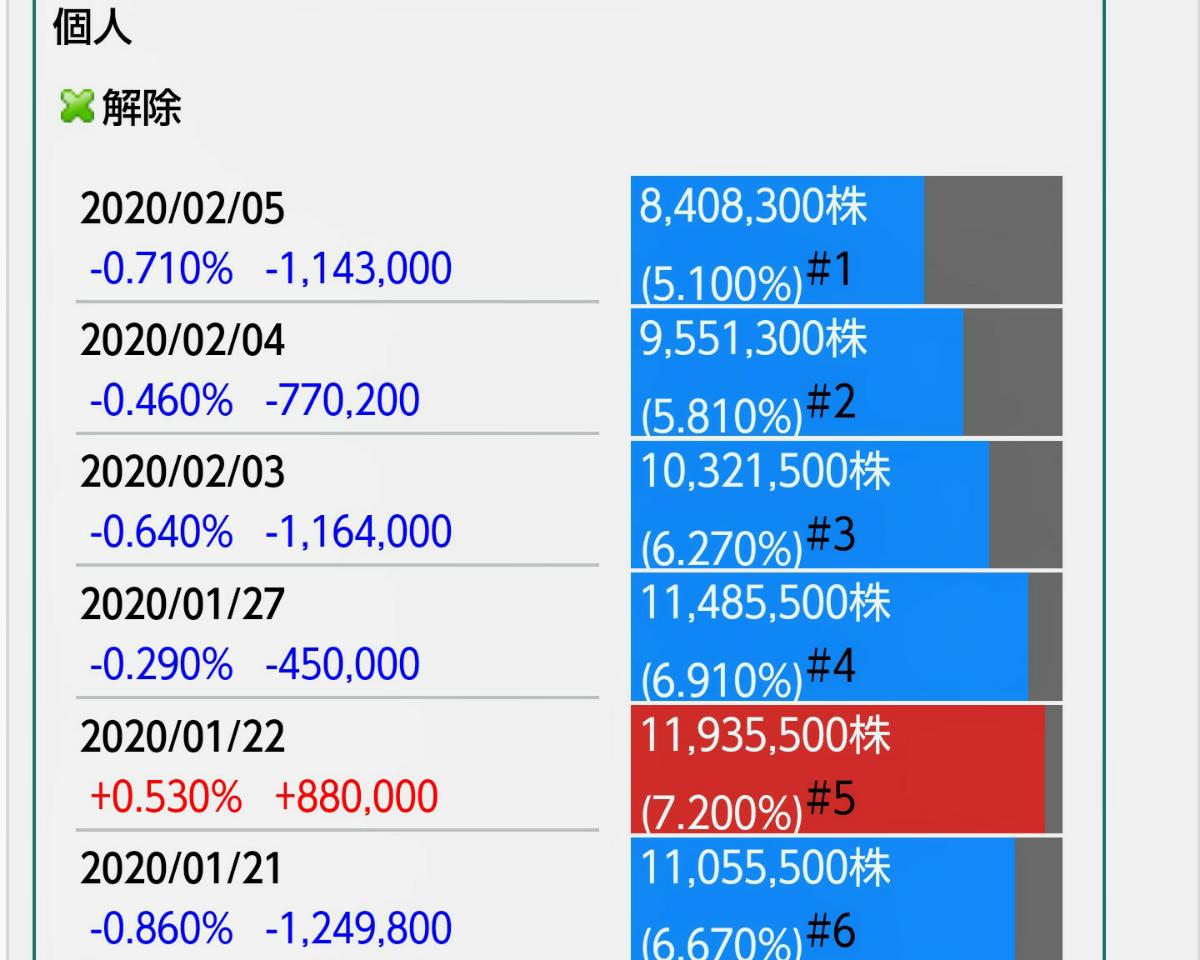 9424 - 日本通信(株) にしても空売り個人が上手すぎる。両建てしながら空売り増やして、ある程度買い戻したら、最後に爆上げを演