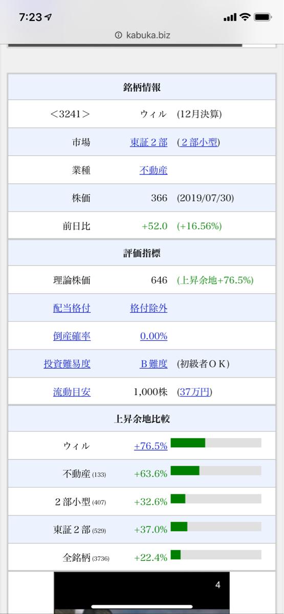 3241 - (株)ウィル 理論株価646円ですね。 700円くらい行って欲しい
