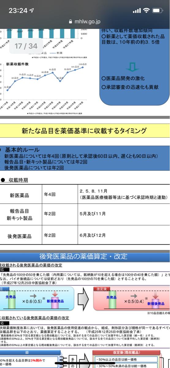 4563 - アンジェス(株) 日本では新薬の薬価収載は、 3.5.8.11月と定められています。決まり事ですから、四の五の言わんと