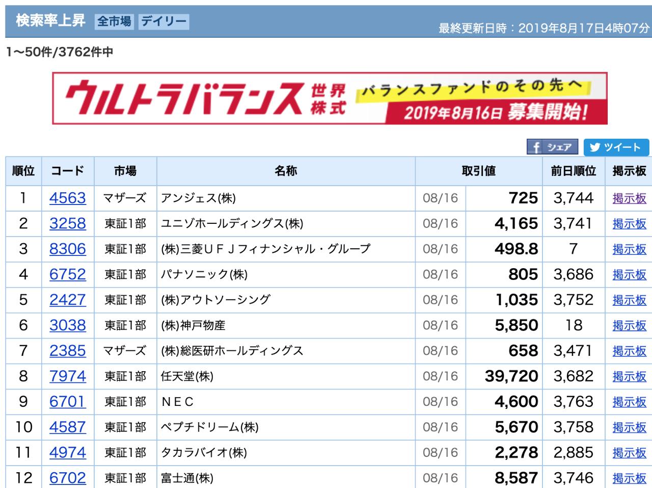 4563 - アンジェス(株) 前日検索率ランキング3744位から 一気に検索率ランキング1位!? 皆さん、日本初の遺伝子治療承認の