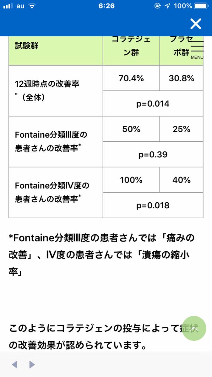 4563 - アンジェス(株) コラテの効果は100%みたいですよ^ ^ 確かに日本では赤字です。 しかしながら、その効果を知った世