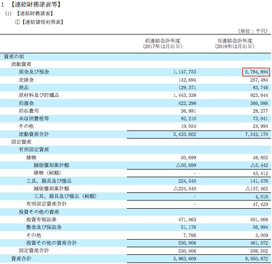 4563 - アンジェス(株) 現金及び預金が約58億円で去年の5倍なんよね。資産合計に至っては2倍以上やし。