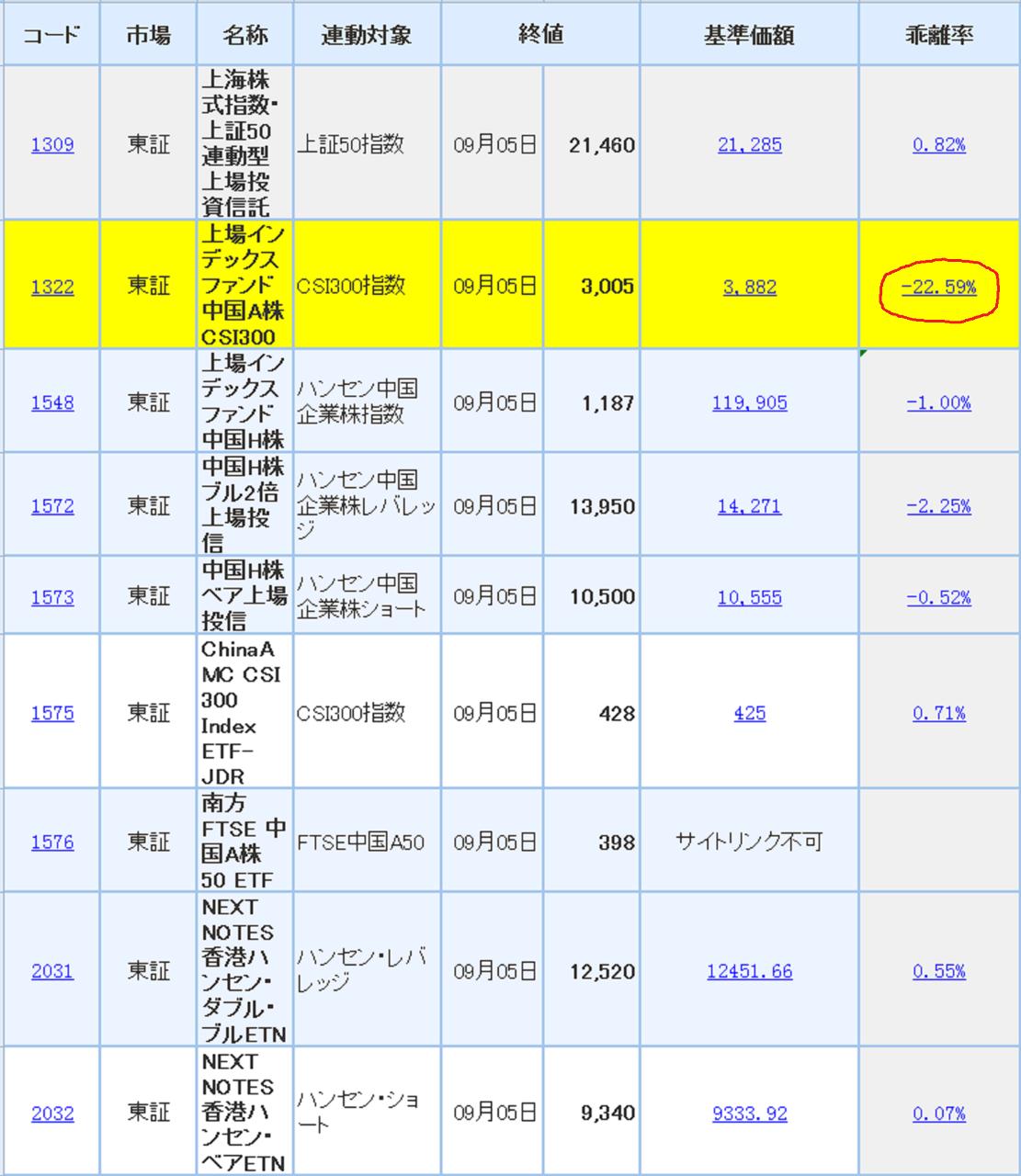 1548 - 上場インデックスファンド中国H株 東証上場のすべての中国(香港も含める)ETFを調べて表にまとめたが、 ご参考ください。