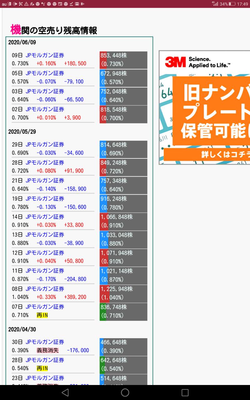 4597 - ソレイジア・ファーマ(株) JPモルガンも85万株空売りしてたから、明日から必死に買い戻すやろ🎵