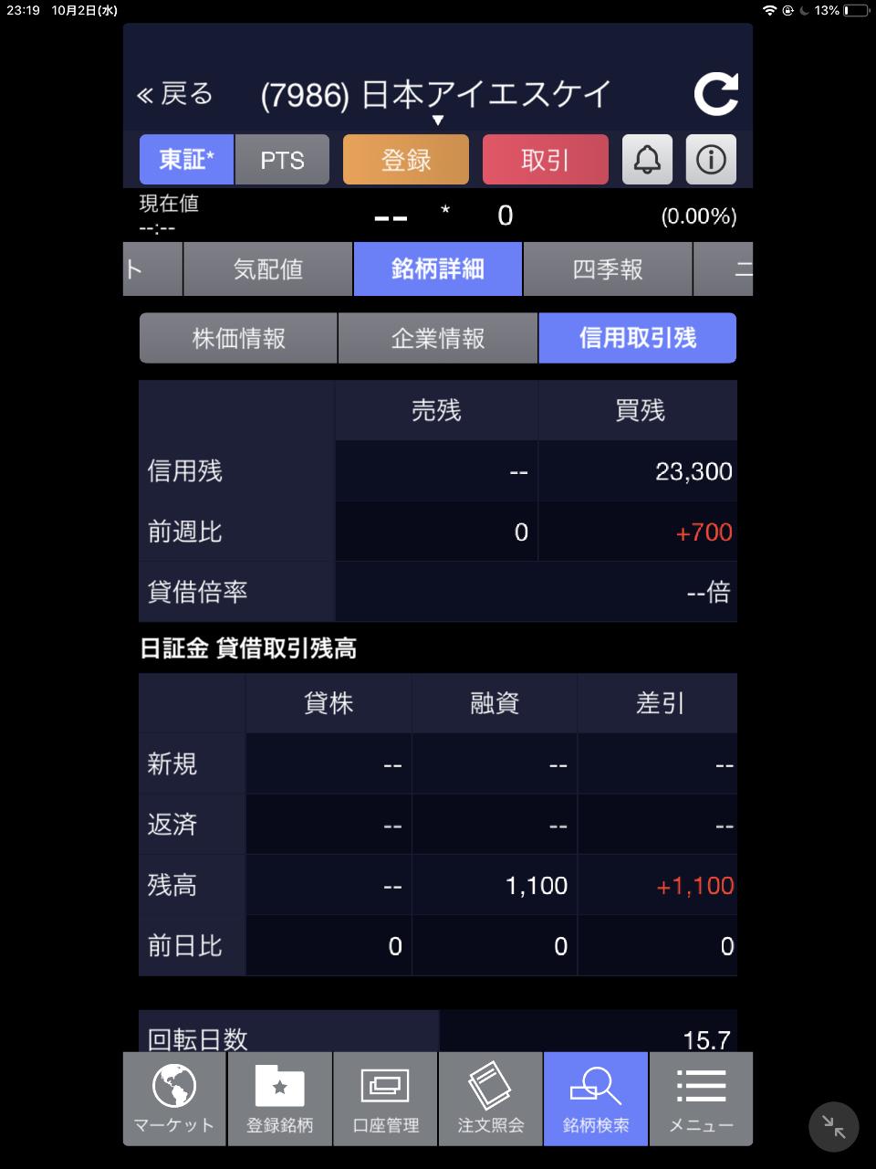 7986 - 日本アイ・エス・ケイ(株) 信用買してる人が多いから上がらないのかな 安い気がするね