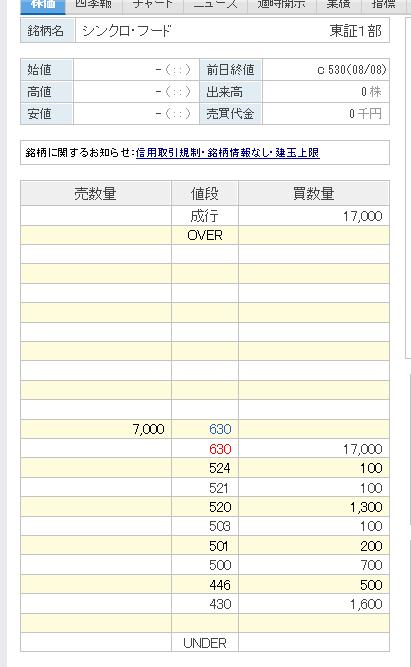 3963 - (株)シンクロ・フード S高おめ?