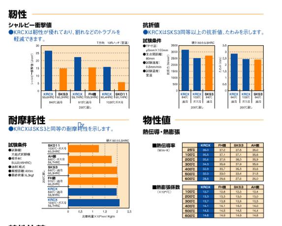 5476 - 日本高周波鋼業(株) 何度投稿しても非表示なってしまします。(泣)  日本高周波鋼業は、耐熱材料や耐食材料などの特殊な合金
