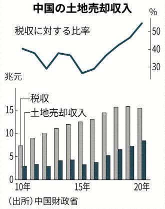 7820 - ニホンフラッシュ(株) 中国は政府が不動産屋みたいな活動をして税収不足を補ってる、と今朝の日経にありました これがある限りは