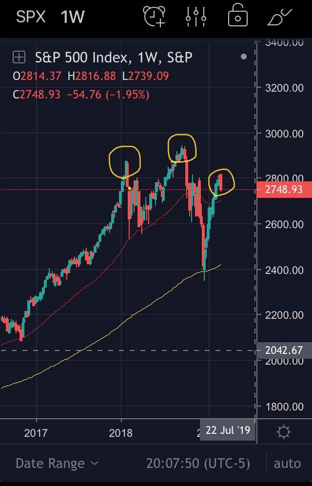 SQ - スクエア いやぁ〜 ただの調整だと信じたいですが SPXのチャートがどんどんヘッド&ショルダーに近づい