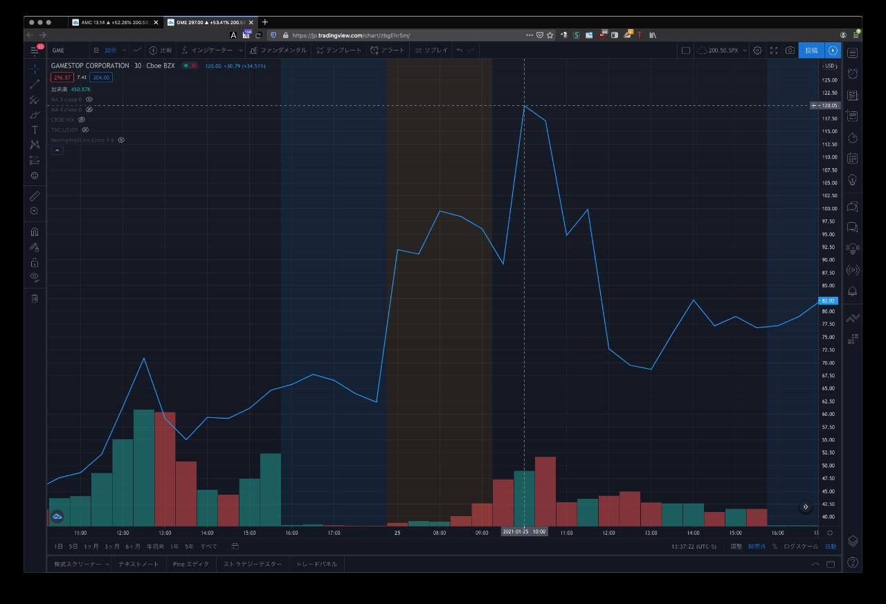 AMC - AMCエンターテインメント・ホールディングス 1/25のゲームストップのチャートを見ると画像のように一気に上がっている。 ちなみに1/25はアメリ