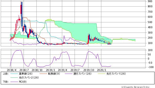 9399 - ビート・ホールディングス・リミテッド ビートくんの 長期スパン 雲の抵抗帯 株価内部環境こちら  来週~再来週が 激面白いの