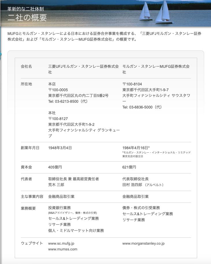 5480 - 日本冶金工業(株) 冶金工はみずほ(2.0%)・三菱UFJ(1.1%)の2つのメガバンクがメインバンクだ。 にも関わらず