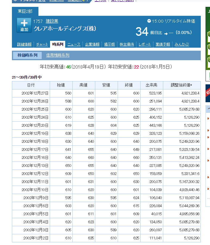 8894 - (株)REVOLUTION ええ、今上場して生き残っているのではクレアですね。 今の株価で19万分の1くらいです。 過去の日本市