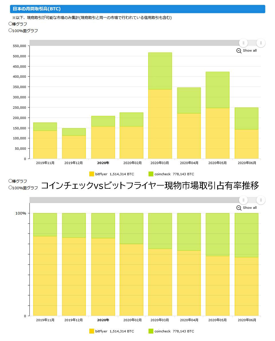 8698 - マネックスグループ(株) 今日の小ネタ(*^_^*)  今日は直近のびつとこ現物市場でのBF対CCの取引占有率を棒グラフにして