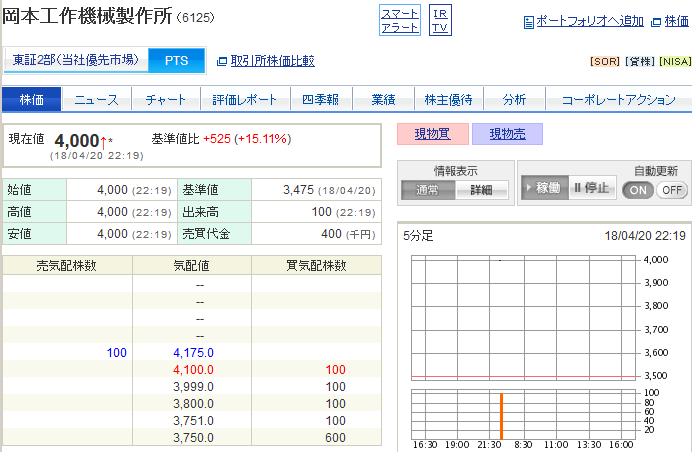 6125 - (株)岡本工作機械製作所 >> 332 > 夜間取引 > 100株で刺さってます^ ^ > 以前