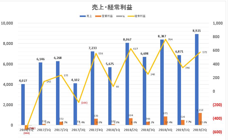 6125 - (株)岡本工作機械製作所 データをまとめてあったので、ついでに。 Q別売上高、経常利益推移。
