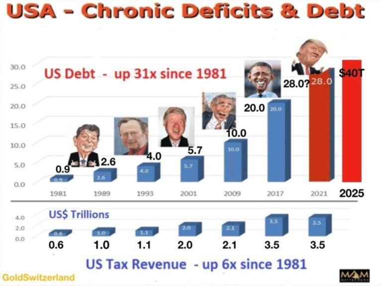 1540 - 純金上場信託(現物国内保管型) 『米国の債務は2025年に40兆ドルに達する見通し・・』   なんだってぇぇぇ  そんなに少ないわけ