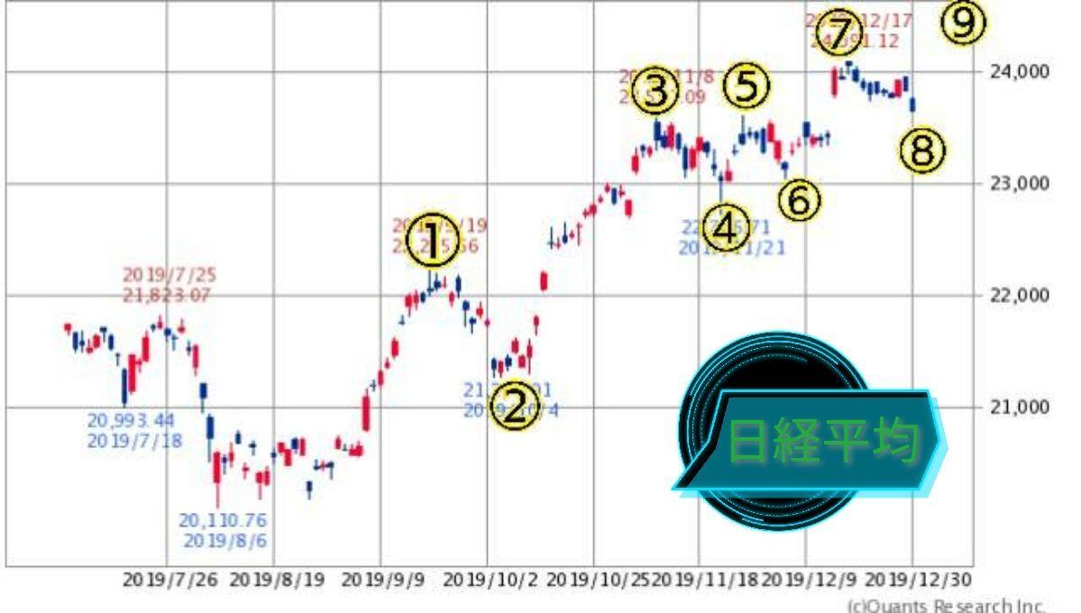 チャートでアール 日経平均で、考えられるシナリオは多くない、インパルス5波動のエクステンション、9波動☝️  こちらの