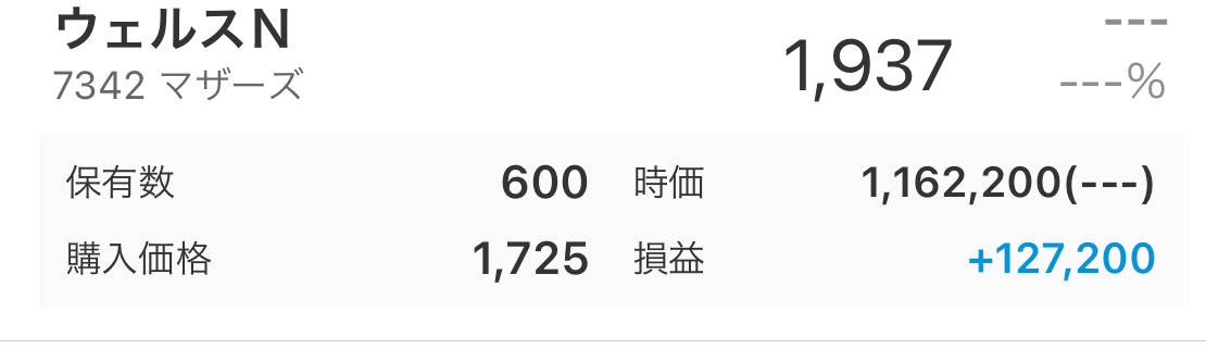 7342 - ウェルスナビ(株) 一方個別投資を100万円程度した結果です。  でも、明日は上がるか下がってマイナスになるかわかりませ