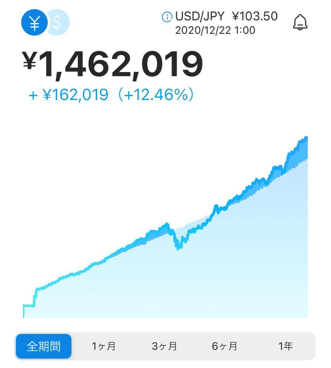 7342 - ウェルスナビ(株) 口座を持たれてるとのことで これは毎週1.5万円積み立てして運用した実績です。年率8%程度のリターン