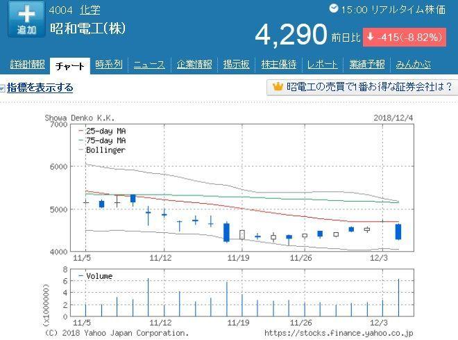 4004 - 昭和電工(株) ものの見事に25日線で跳ね返されちゃってますねぇ。 さて、このまま一旦ボリンジャーバンドの下限まで下