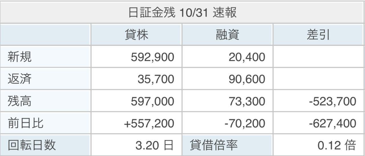 6366 - 千代田化工建設(株) 【 貸借倍率 0.12倍 】