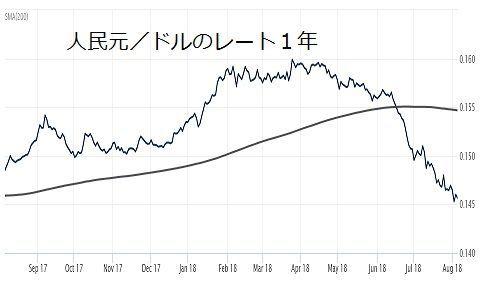 1573 - 中国H株ベア上場投信 人民元/ドルのレートがここ一年の安値を更新しています。どうなることやら。
