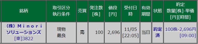 3822 - (株)Minoriソリューションズ 長い間ありがとうございました。 約4年間、株主でした -。