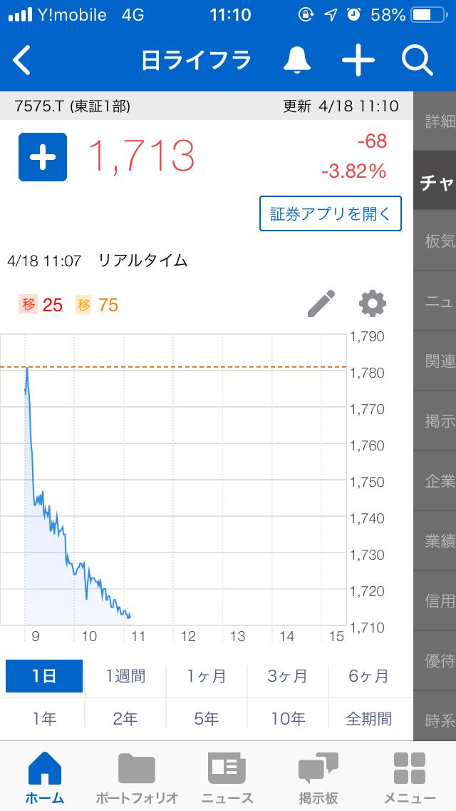 7575 - 日本ライフライン(株) ʅ(◞‿◟)ʃ
