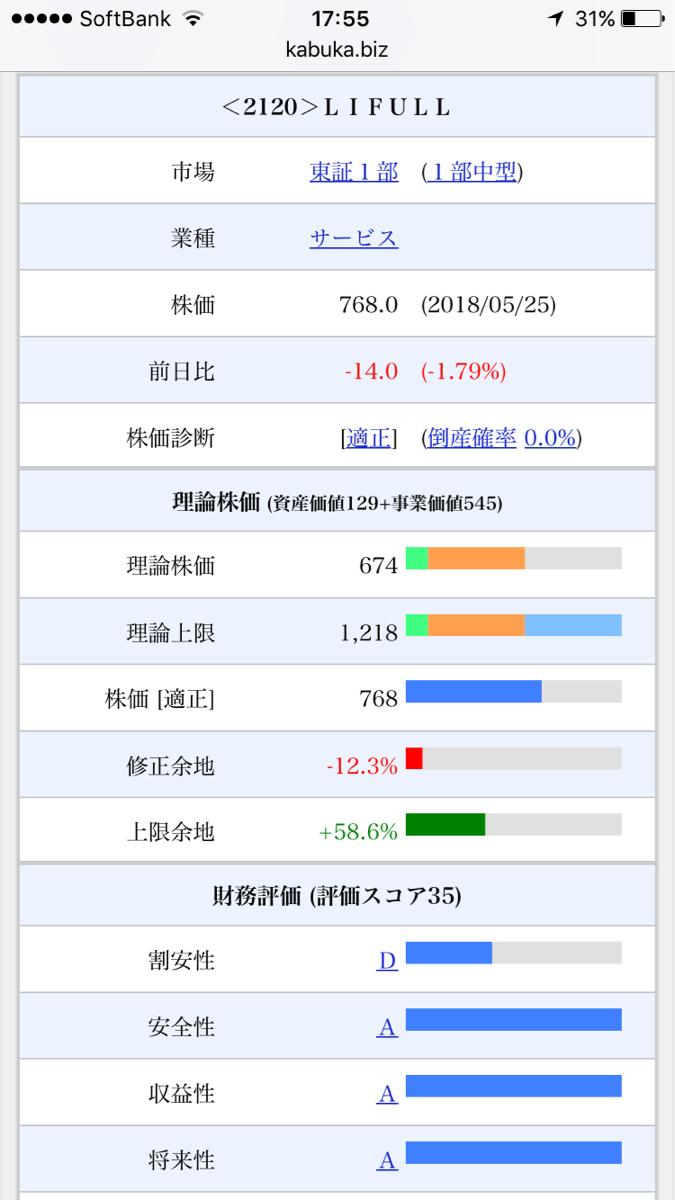 2120 - (株)LIFULL ここの成長性、安全性、収益性は評価されてますが、理論株価は控えめですね。