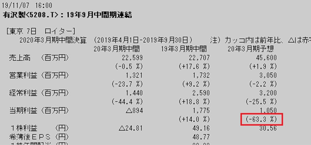5208 - (株)有沢製作所              ■ポラテクノ売っても下方修正!!  >20.3期通期の純利益予想を従