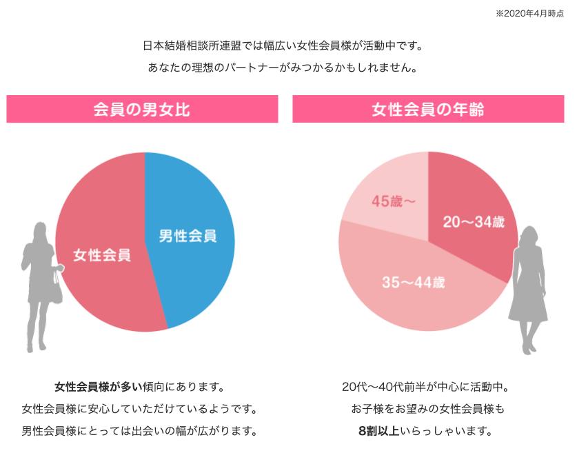 6071 - (株)IBJ 何にせよ風説は消しといた方がいいと俺は思いますが。。画像はIBJの運営する日本結婚相談所連盟より。