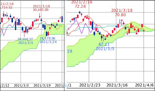 ^TNX - 米10年国債 オハヨウゴザイマス NK225/EWJ EWJ冷静