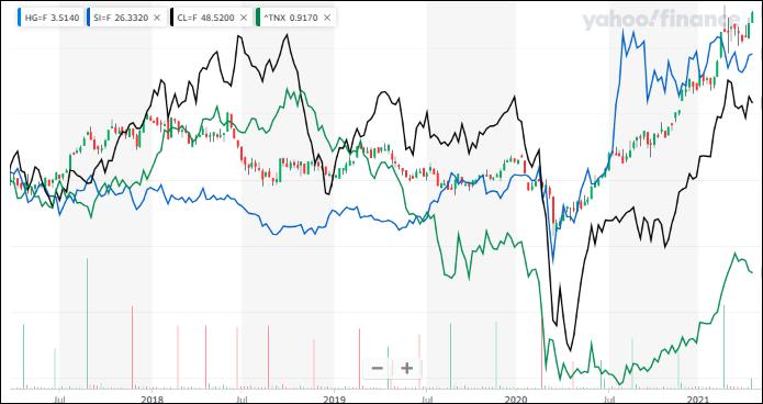^TNX - 米10年国債 コンニチハ HG=F銅/SI=F銀青/CL=F油黒/TNX緑 週足 インフレは 金ww金利意外ww