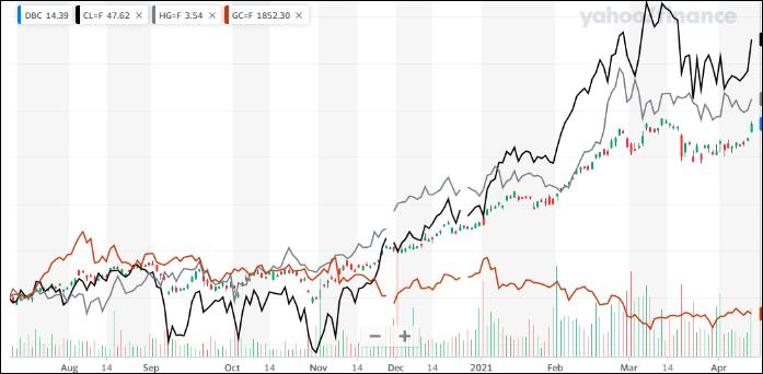 ^TNX - 米10年国債 オハヨウゴザイマス DBC/GC=F 金茶/HG=F 銅灰/CL=F 油黒 日足