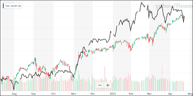 ^TNX - 米10年国債 オソクナリマシタ Dow Jones Industrial Average (^DJI)/NK225