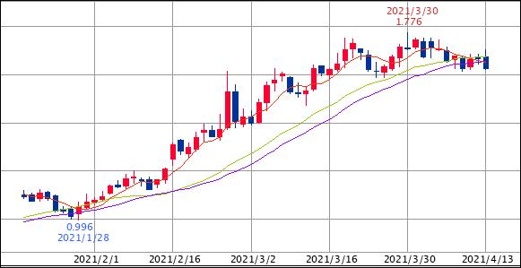 ^TNX - 米10年国債 オハヨウゴザイマス 米10年債 1.625   (21/04/13 14:28 EST) TNX