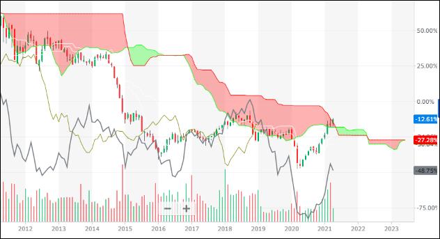 ^TNX - 米10年国債 オハヨウゴザイマス Invesco DB Commodity Index Tracking Fu