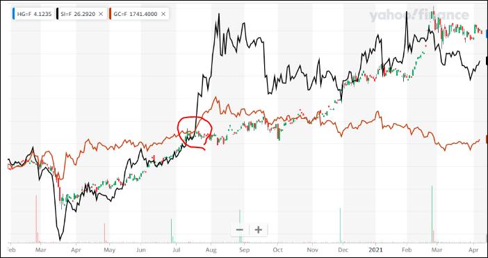 ^TNX - 米10年国債 HG=F/SI=F 銀黒/GC=F 金茶 日足 金の中期的低迷はwww