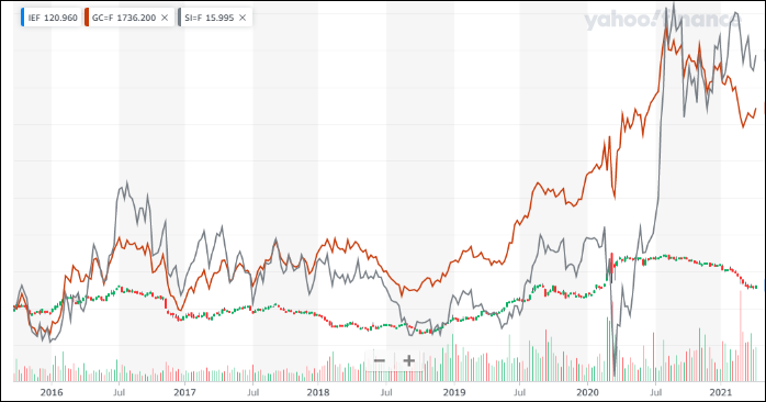 ^TNX - 米10年国債 オハヨウゴザイマス IEF/GC=F 金茶/SI=F 銀灰 週足  銀に投機性シフト