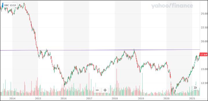 ^TNX - 米10年国債 Invesco DB Commodity Index Tracking Fund (DBC) 18.