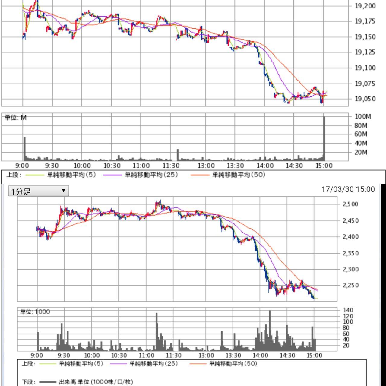 2438 - (株)アスカネット 昨日は値嵩株全般が週末の金曜日前という事もあり利益確定売りが出てましたね。同じようなチャートの銘柄が