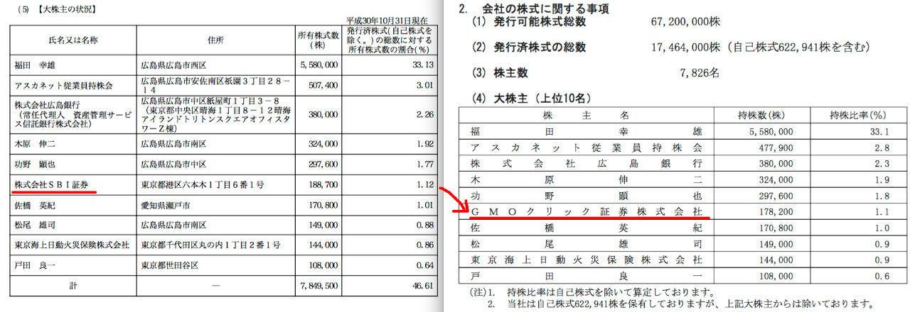 2438 - (株)アスカネット 遅すぎ みなとっくに移管済みw  h ttps://finance.yahoo.co.jp/cm/m