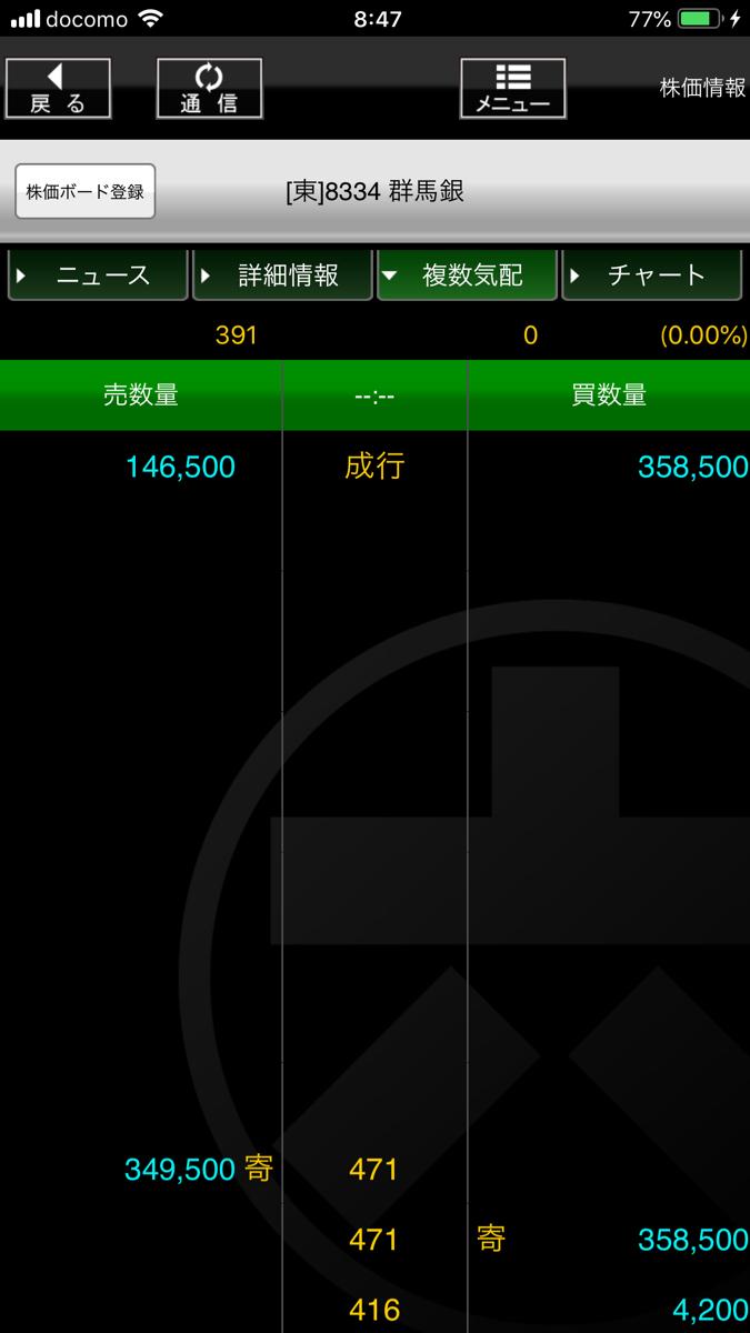 8334 - (株)群馬銀行 何だこの板、遊んでる?