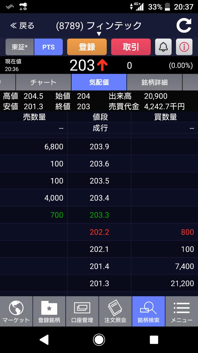 8789 - フィンテック グローバル(株)  >Kabureki Now > >PTS下落していますなぁ   嘘ですよ‼️みな