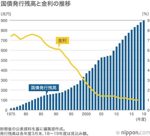 ^DJI - NYダウ 日本の国債発行残高は 綺麗な右肩上がりのチャートなので 良さそうです。
