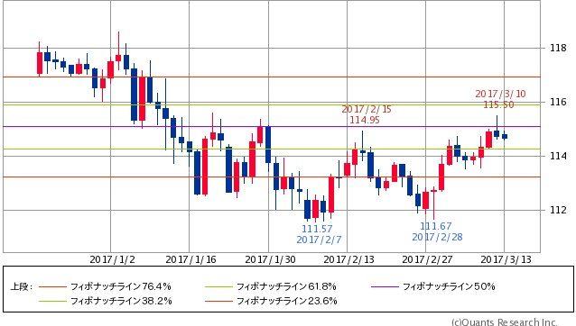 ^DJI - NYダウ 円ドル 114.66-114.67↑(17/03/13 15:30) -0.08 (-0.